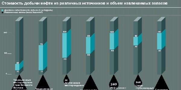 Нефтяники просят льгот, но налоги идут не в бюджет Москвы