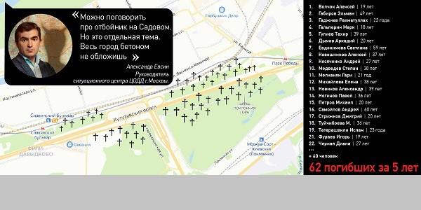 Установить отбойники на Кутузовском проспекте требуют московские активисты